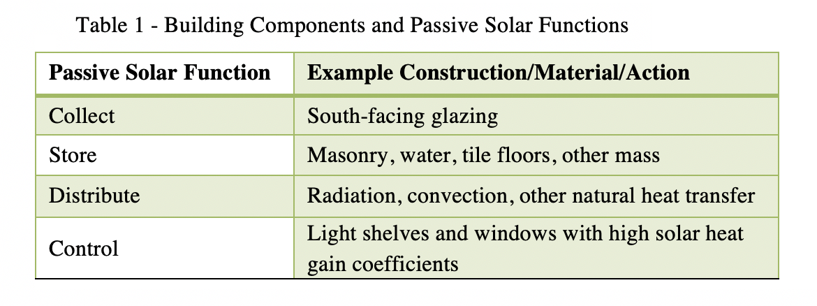 Source: Adapted from the Whole Building Design Guide, Passive Solar Heating
