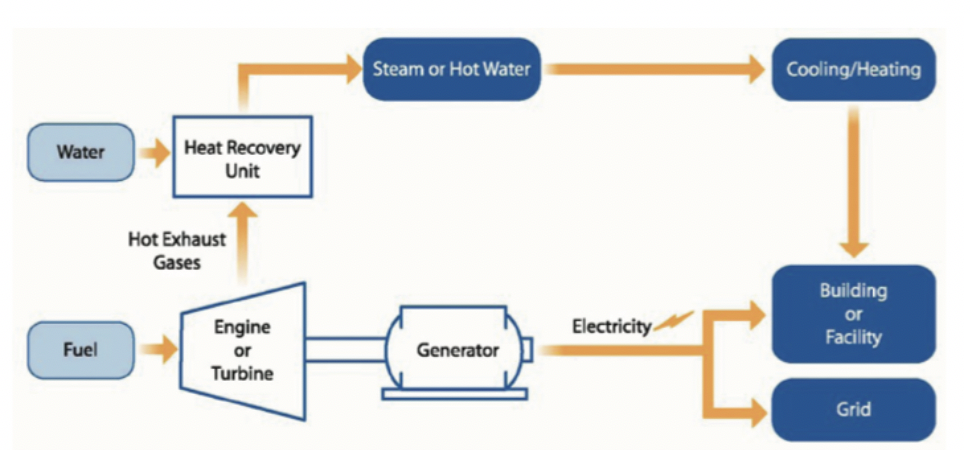 Figure 1. Reciprocating engine or gas turbine with heat recovery. (Source: US DOE CHP)