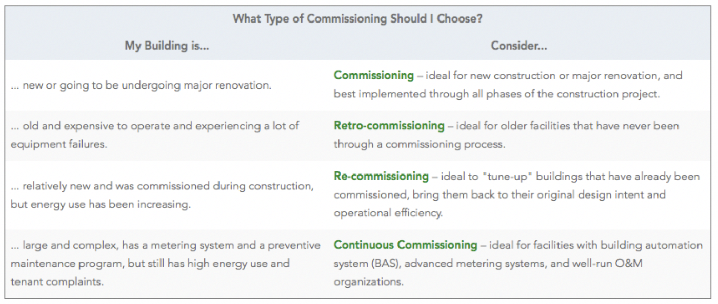 Figure 1- Types of Commissioning. (Source: US DOE Federal Energy Management Program Operations and Maintenance Best Practices).