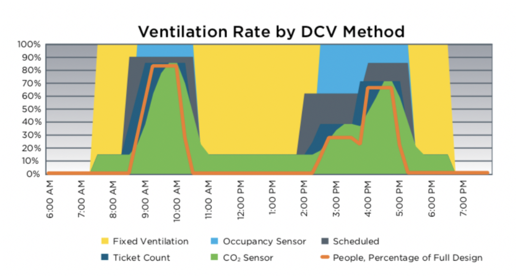 Fig 1. Ventilation rates provided with fixed ventilation and DCV alternatives (Source: US DOE: Building Energy Codes)