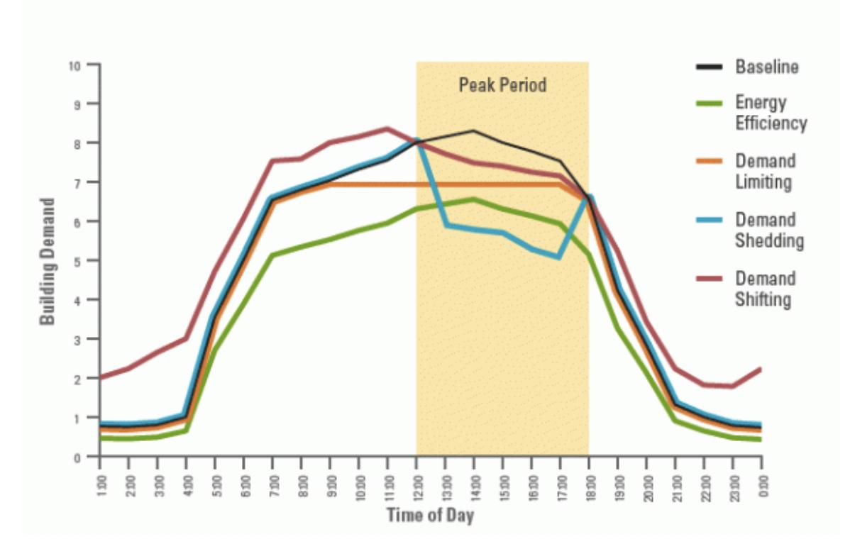 Figure 1 - Shifting Demand (Source: MIT).