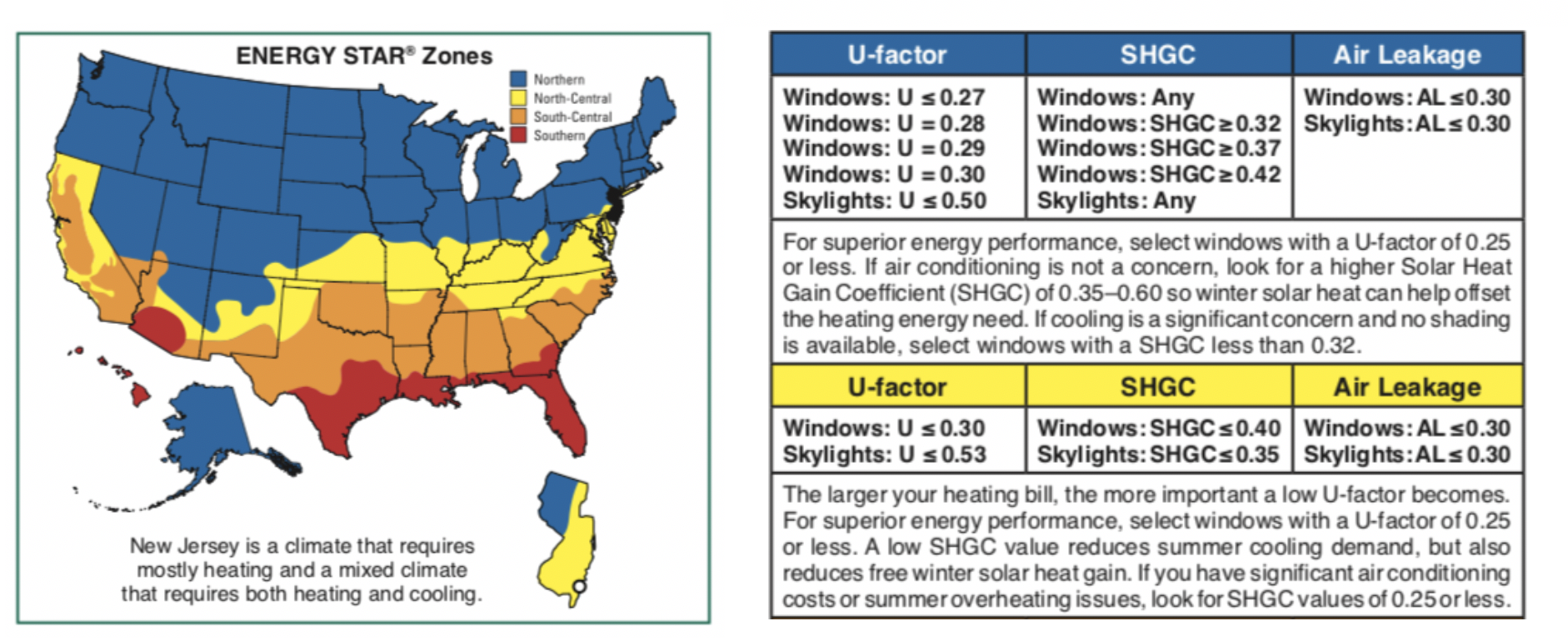 Figure 2 – ENERGY STAR Recommended U-factor, SHGC and Air Leakage values for New Jersey's Mixed Climate (Source: The Efficient Windows Collaborative).