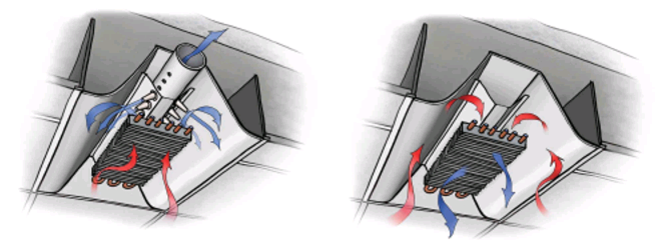 Figure 1 - Active and Passive Chilled Beams (Source: US EPA).