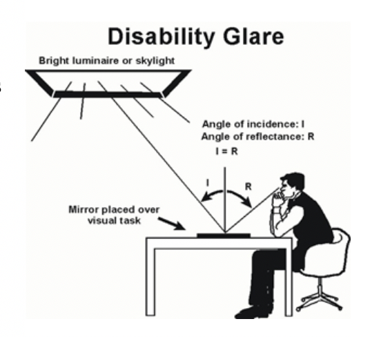 Figure 1 - Disability Glare (Source: Florida Solar Energy Center)