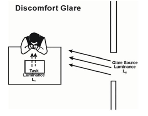 Figure 2 - Discomfort Glare (Source: Florida Solar Energy Center)