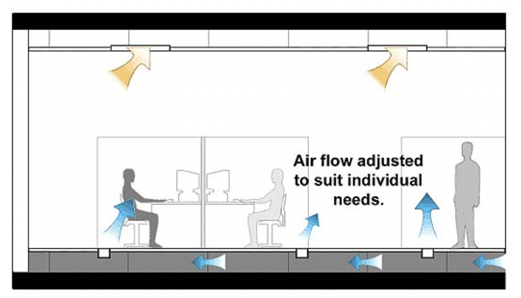 Figure 1 - Underfloor air distribution systems can improve occupant comfort (Source: UC Berkeley Center for the Built Environment)
