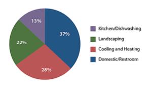 Figure 1- End used of water in Commercial Office Buildings. (Source: US EPA WaterSense).