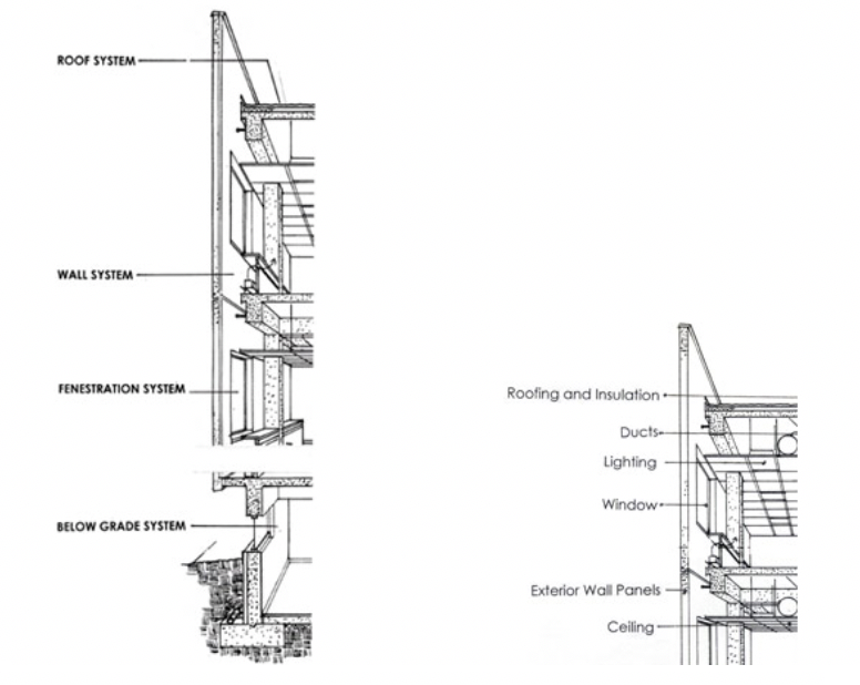 Figure 1. Envelope Systems of a typical building (Source: Whole Building Design Guide).