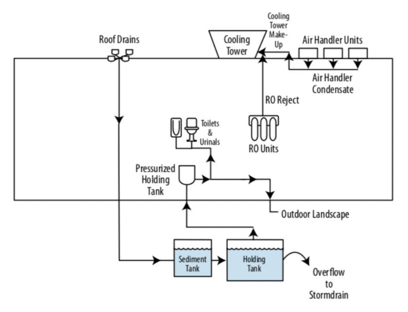 Figure 1 - Examples of Onsite Alternative Water Reuse. (Source: US EPA WaterSense at Work)