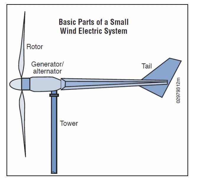 Figure 1- Small Wind Electric System (Source: US NREL).