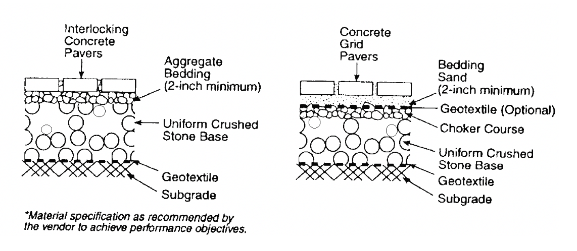 Figure 3- Typical construction of pervious paving (Source: NJ DEP – Standard for Pervious Paving Systems).