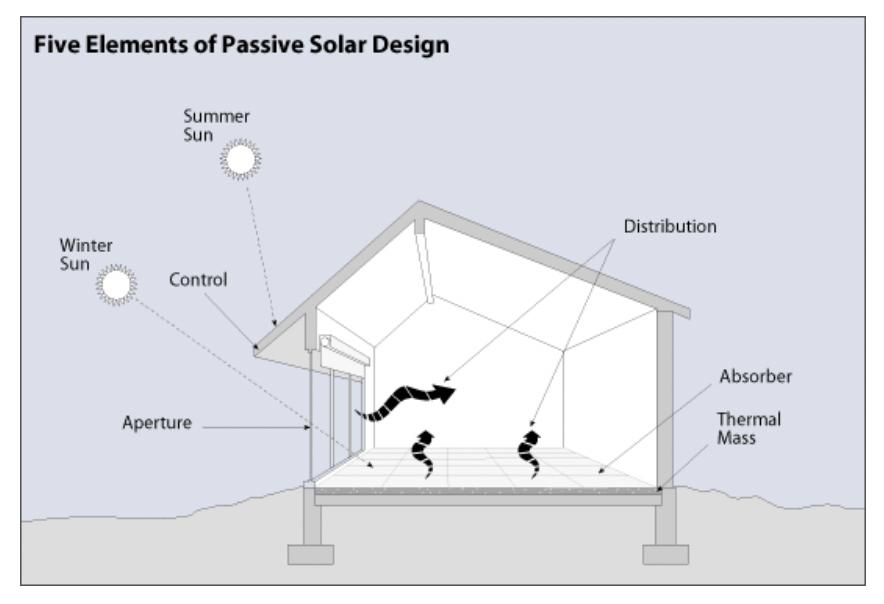 Figure 1 – Five Elements of Passive Solar Design (Source: US DOE   EERE)