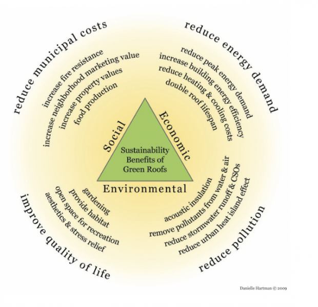 Figure 3 – Benefits of Green Roofs (Source: Hartman, Danielle. Poster presentation, ESRI International User Conference, San Diego. July 2009).