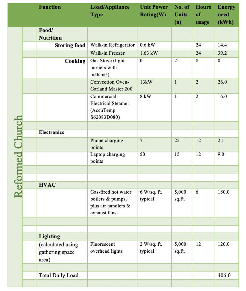 Table 1 - Electricity Demand Calculation for Reformed Church Social Hall – 12 hours.