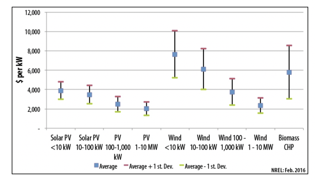 Figure 2 - Solar array installed costs for different system sizes (Source: NREL Energy Analysis. 2016)