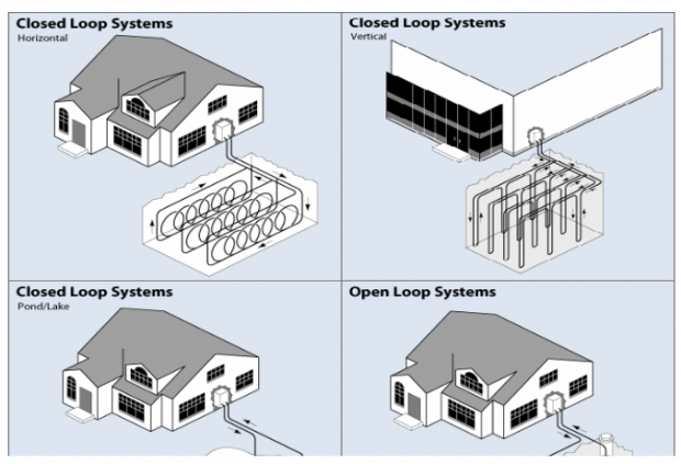 Figure 3 - Geothermal Heat Pump Systems with Associated Equipment. (Source: Whole Building Design Guide: Geothermal Heat Pumps)