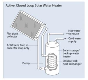 Figure 5 – Solar Water Heater (Source: US DOE   Energy Savers: Solar Water Heaters)