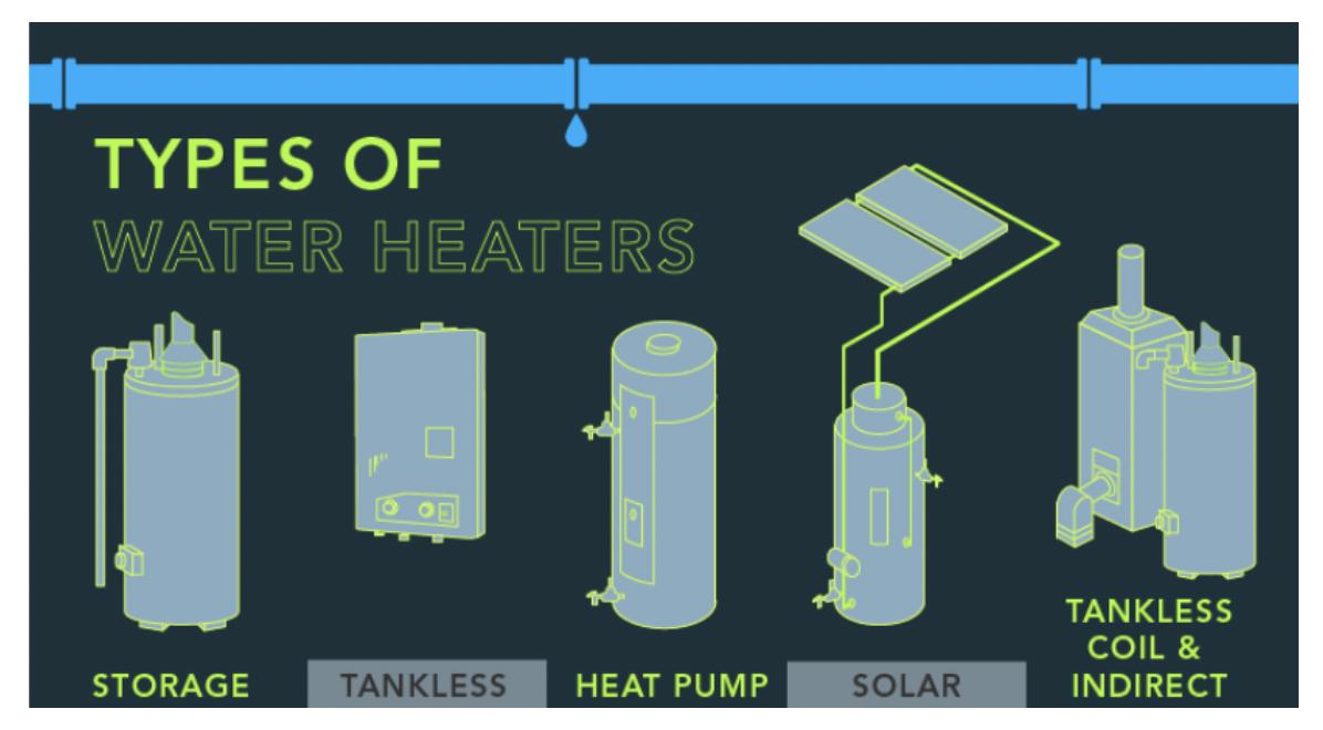 Figure 1. Types of water heaters. (Source: US DOE Energy Saver 101: Water Heaters)