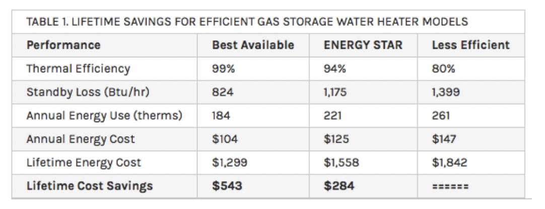 Fig 2. Lifetime Cost Savings of Energy Star Qualified Water Heater. (Source: US DOE FEMA Purchasing Program)
