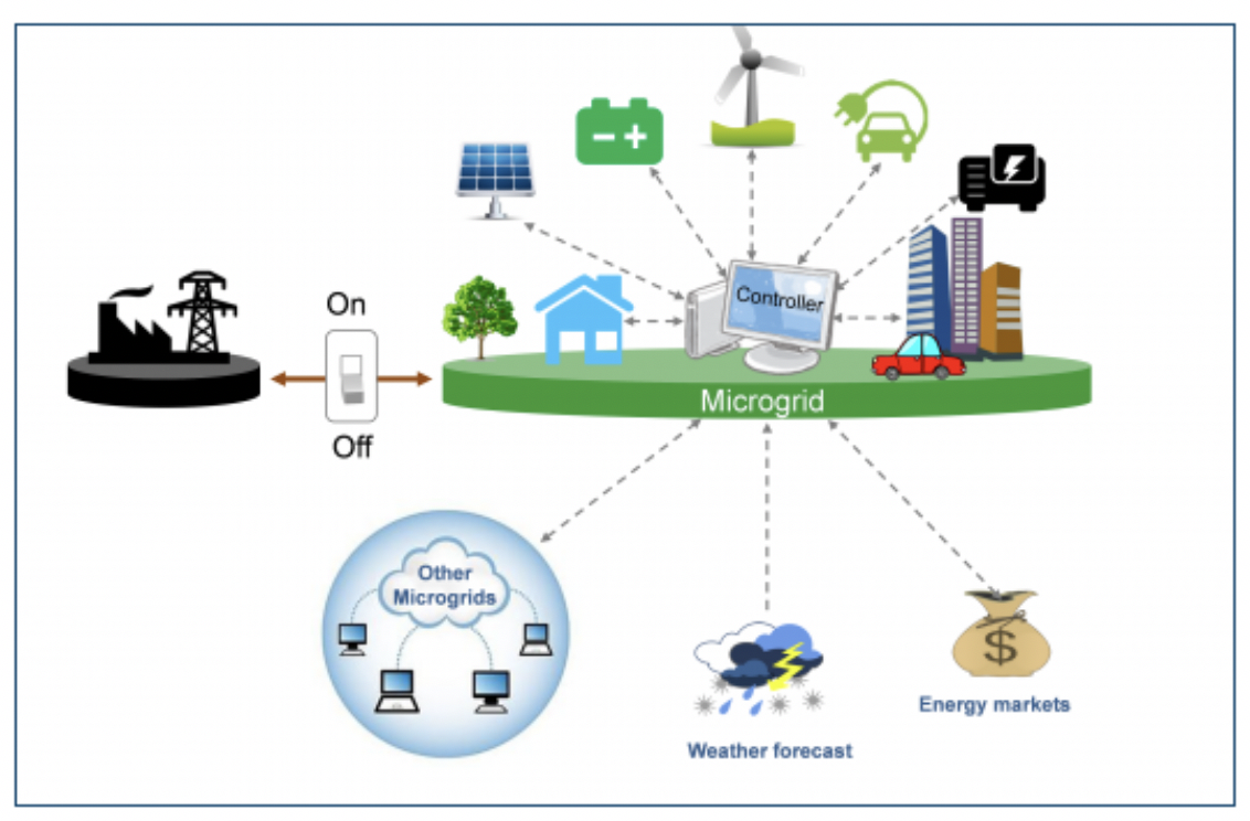Figure 1. Diagram of a typical microgrid configuration. (Source: NREL https://building-microgrid.lbl.gov/about-microgrids-0