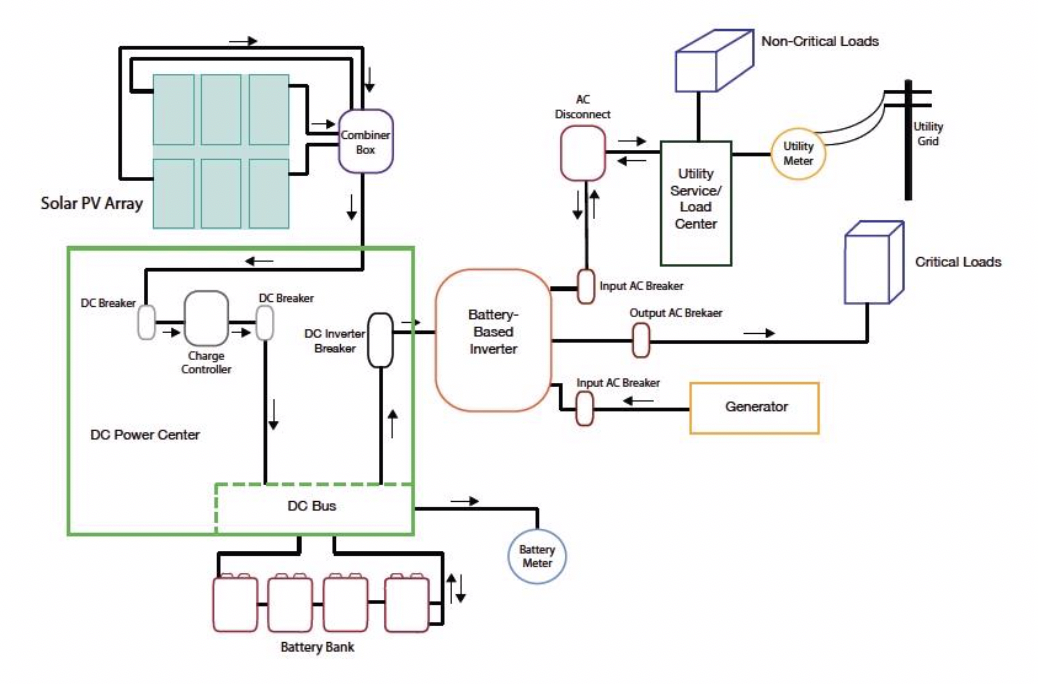 Figure 2 - Typical grid-tied islanding system (source: www.aeesolar.com/sites/default/files/Graph-grid- tie-battery-backup.jpg). The solar array includes DC coupled battery storage with the potential for adding supplemental generation sources.