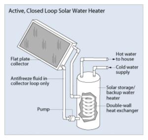 Figure 1 – Solar Water Heater (Source: US DOE | Energy Savers: Solar Water Heaters)