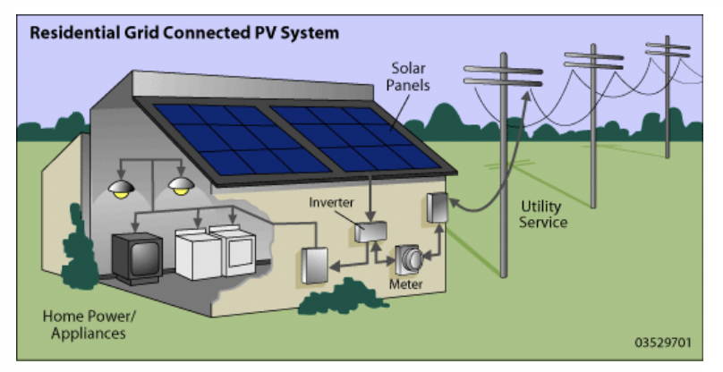 Figure 1: Residential grid-connected PV system (Source: US Department of Energy)
