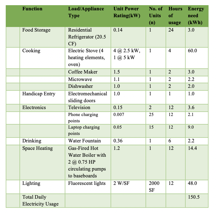 Critical Electricity Load Calculation for the Senior/Youth Center