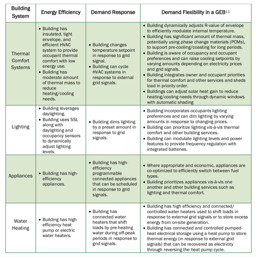 Source: US DOE Office of Energy Efficiency and Renewable Energy: GEB Overview. 11 Note: GEB is meant to be additive of EE and DR columns- GEB is the sum of efficiency, demand response, and the additional capabilities listed in the GEB column.